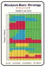 Blackjack Strategy card.