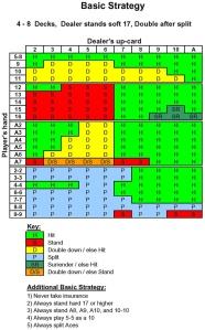 basic_strategy_chart